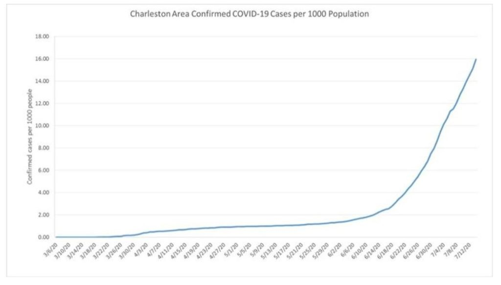 confirmed covid-19 cases per 1000 people in Charleston, SC