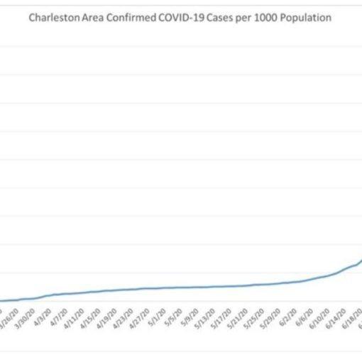 covid cases charleston sc